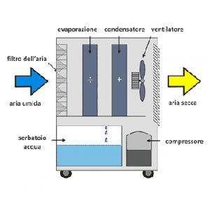 Deumidificazione aria